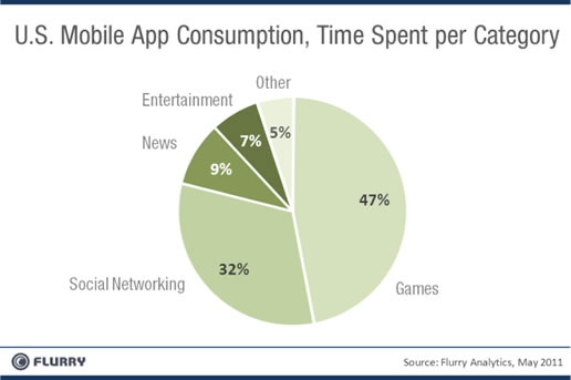 Mobile-Apps-Games-Social