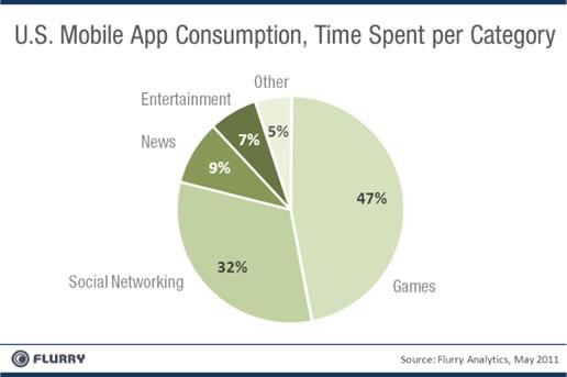 Mobile-Apps-Games-Social