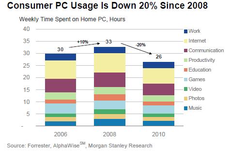 PC consumer use statistics
