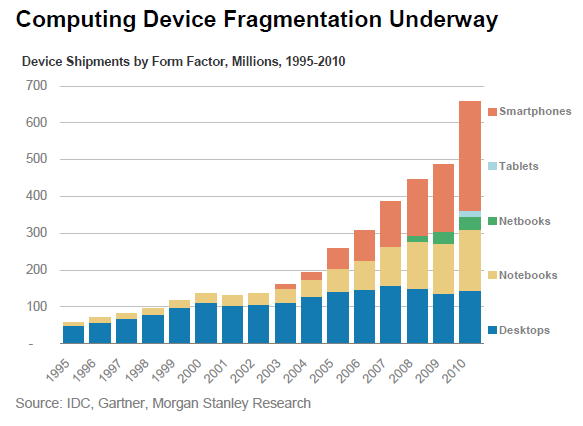 computing device fragmentation
