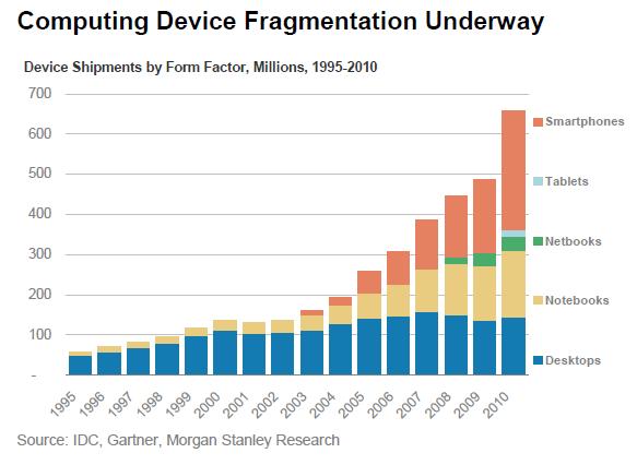 computing device fragmentation