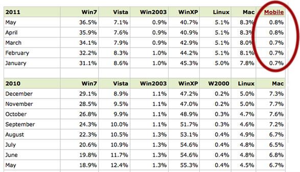 microsoft-web-browsing-reduces-2011