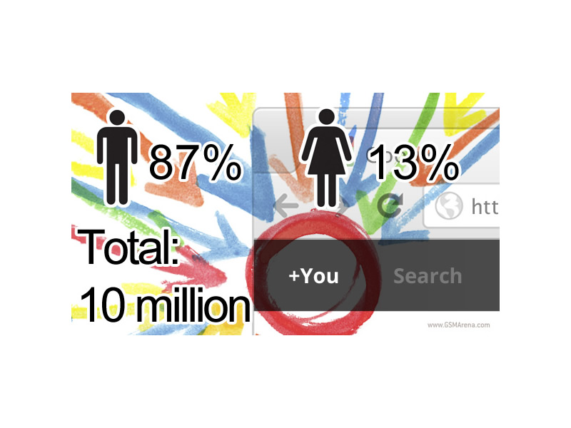 google plus mainly male
