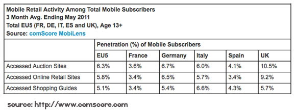 Mobile Retail Activity Among Total Mobile Subscribers