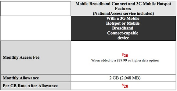 Verizon Tethering Data Plans