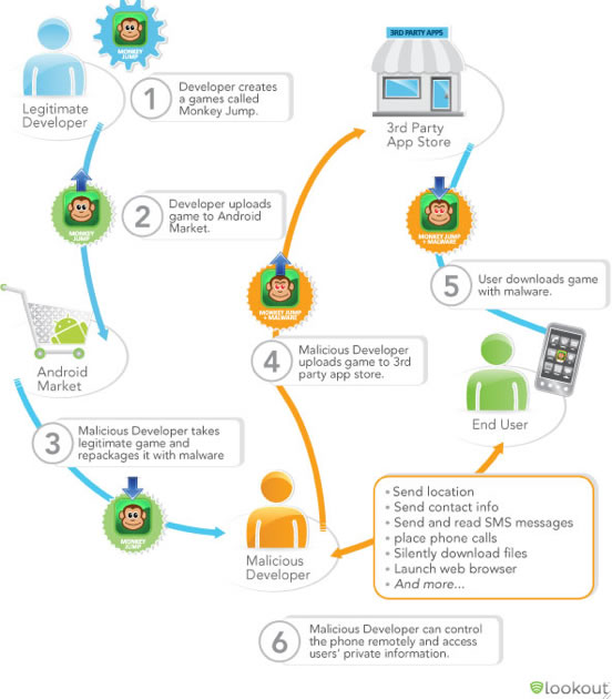 android malware process