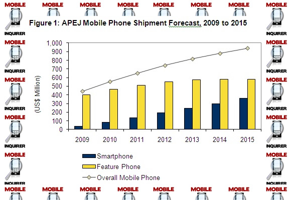 asia pacific smartphones