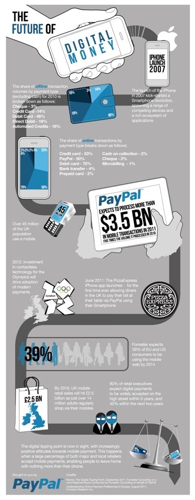 Cashless-The-Future-Of-Money