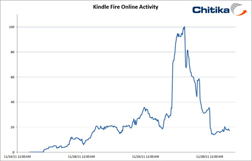 Kindle Fire Sales Reduce