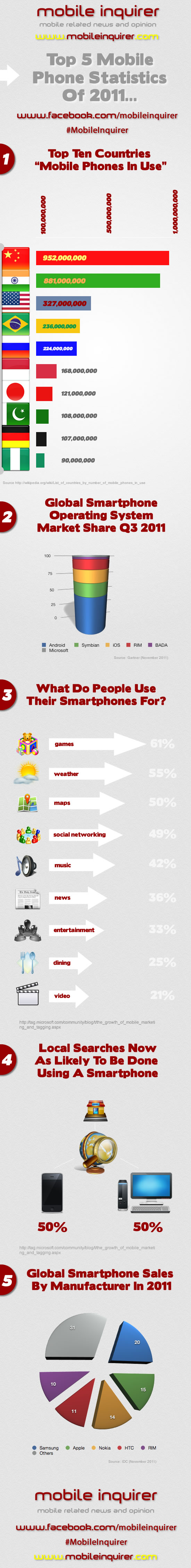 Top 5 Mobile Phone Statistics 2011