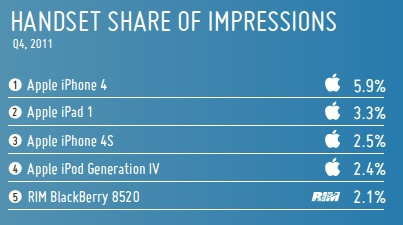 Device Share Of Impressions Mobile Adverts