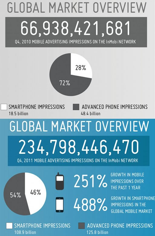 Global Mobile Marketing InMobi
