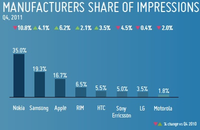Manufacturers Share Of Impressions Mobile Adverts