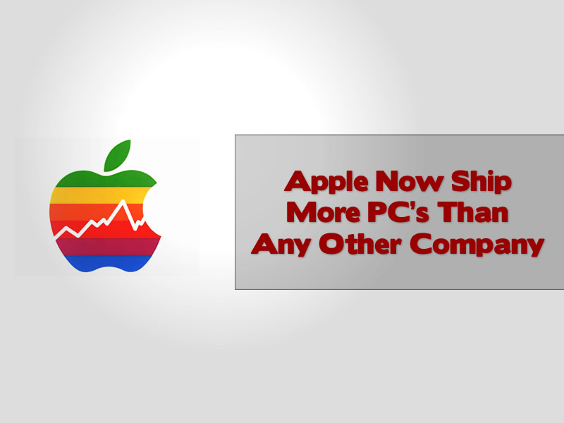 Apple Now Ship More PC's Than Any Other Company