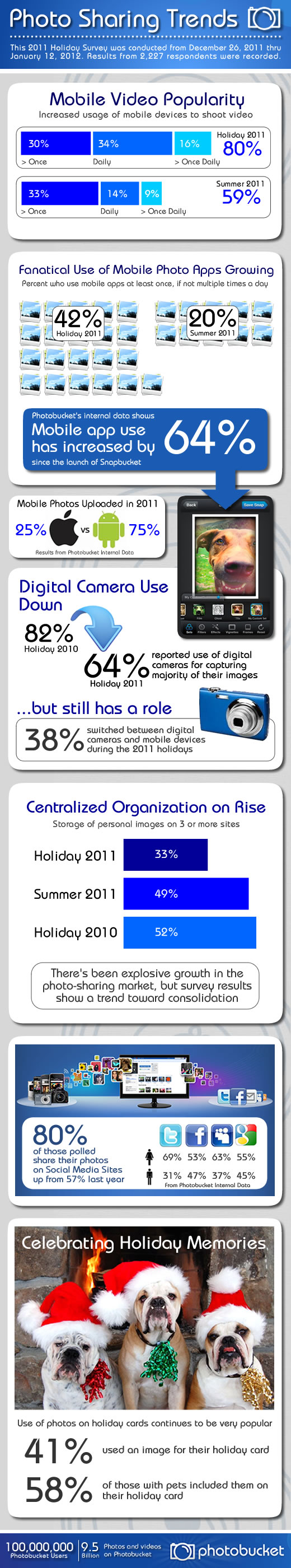 Photo Sharing Trends 2011